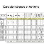 Caractéristiques PAP 200