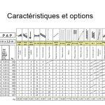 Caractéristiques PAP 250