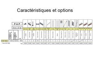 Caractéristiques PAP 0520