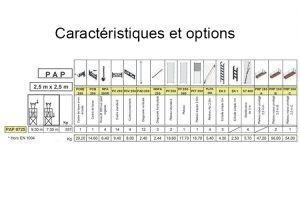 Caractéristiques PAP 0725