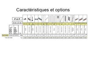 Caractéristiques PAP 0830