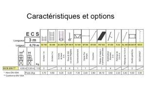 Caractéristiques ECOPRO ECS 230T