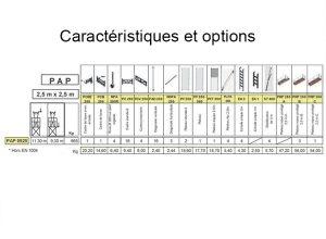Caractéristiques PAP 0925