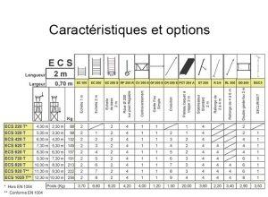 Caractéristiques ECOPRO ECS 200