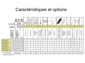 Caractéristiques ECOPRO ECS 530T