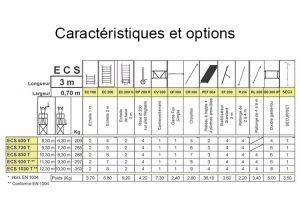 Caractéristiques ECOPRO ECS 630T