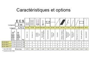 Caractéristiques ECOPRO ECS 830T